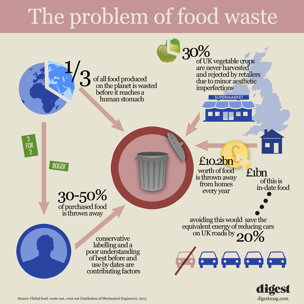 The problem of food waste