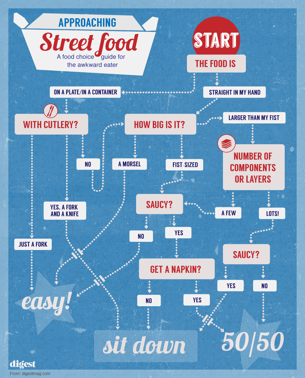 Street food - awkward eater's guide