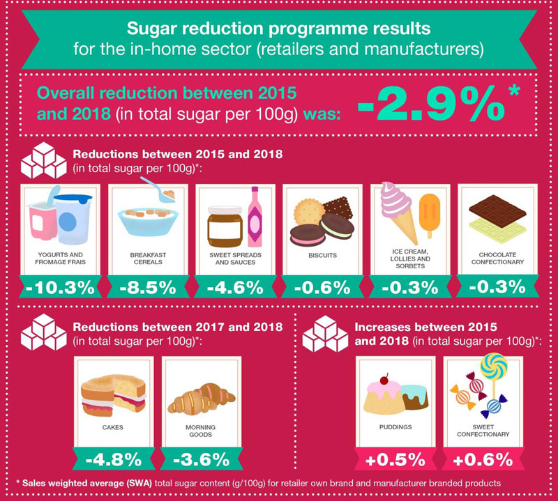 Sugar reduction progress table